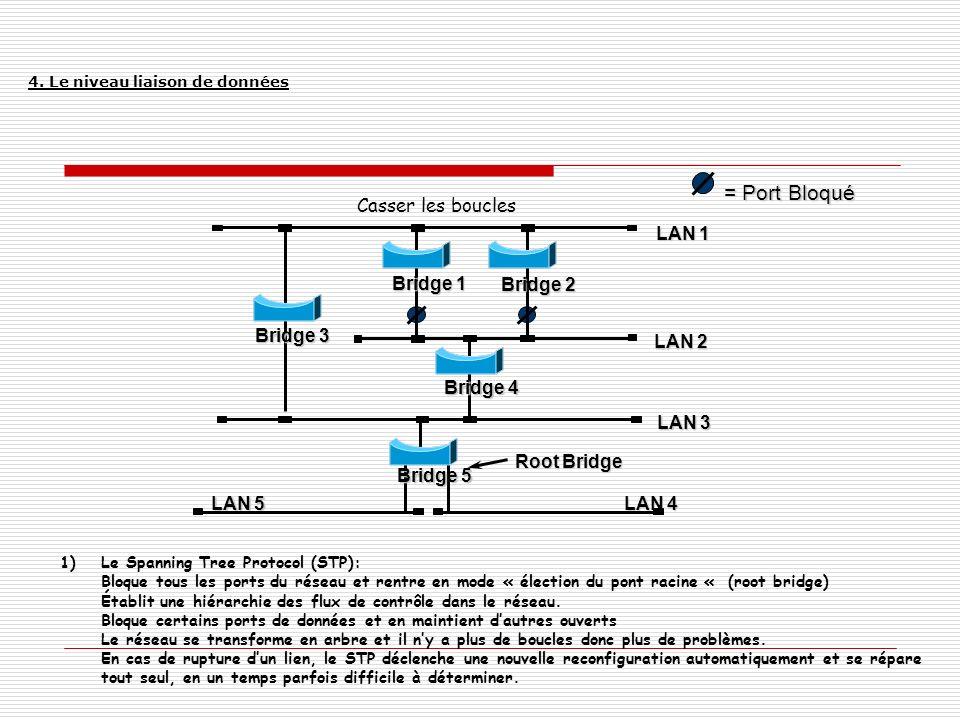 = Port Bloqué Casser les boucles LAN 1 Bridge 1 Bridge 2 Bridge 3