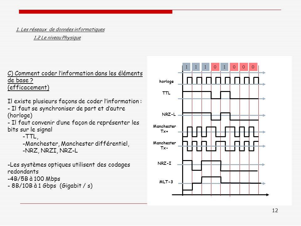 C) Comment coder l'information dans les éléments de base