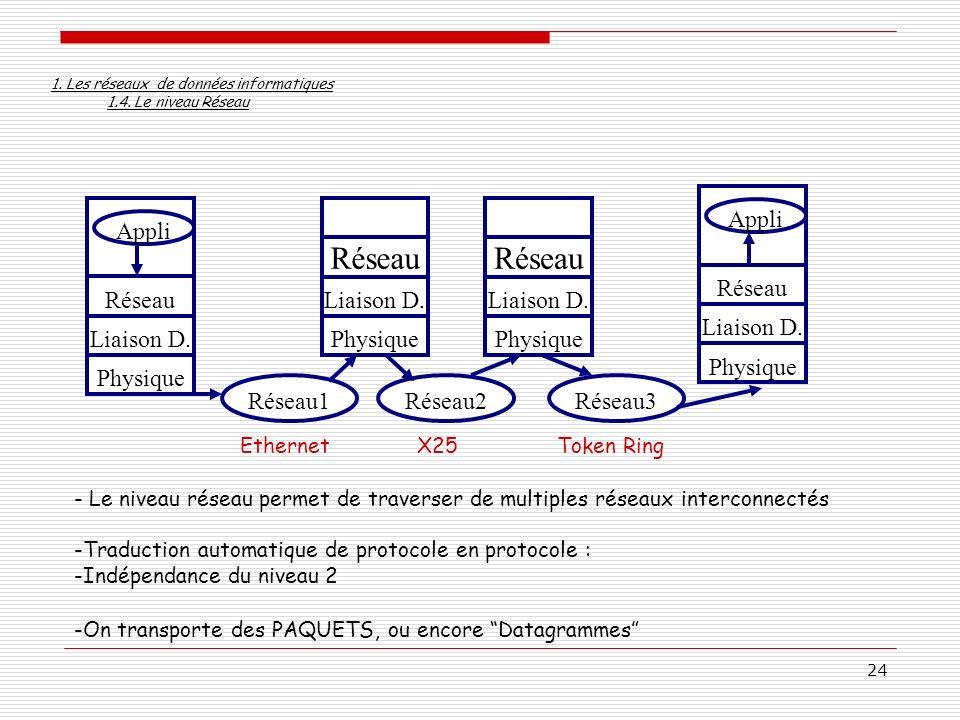Physique Liaison D. Réseau Appli Réseau1 Réseau2 Réseau3 Ethernet X25