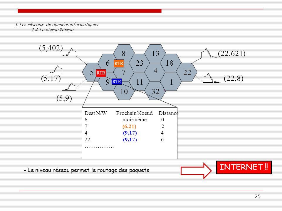 1. Les réseaux de données informatiques 1.4. Le niveau Réseau