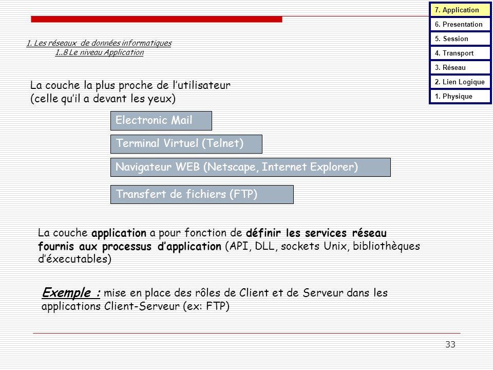 7. Application 6. Presentation. 5. Session. 1. Les réseaux de données informatiques 1..8 Le niveau Application.