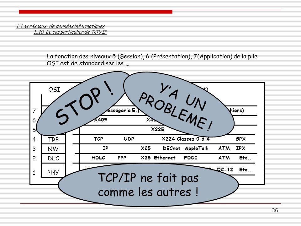 STOP ! Y'A UN PROBLEME ! TCP/IP ne fait pas comme les autres !