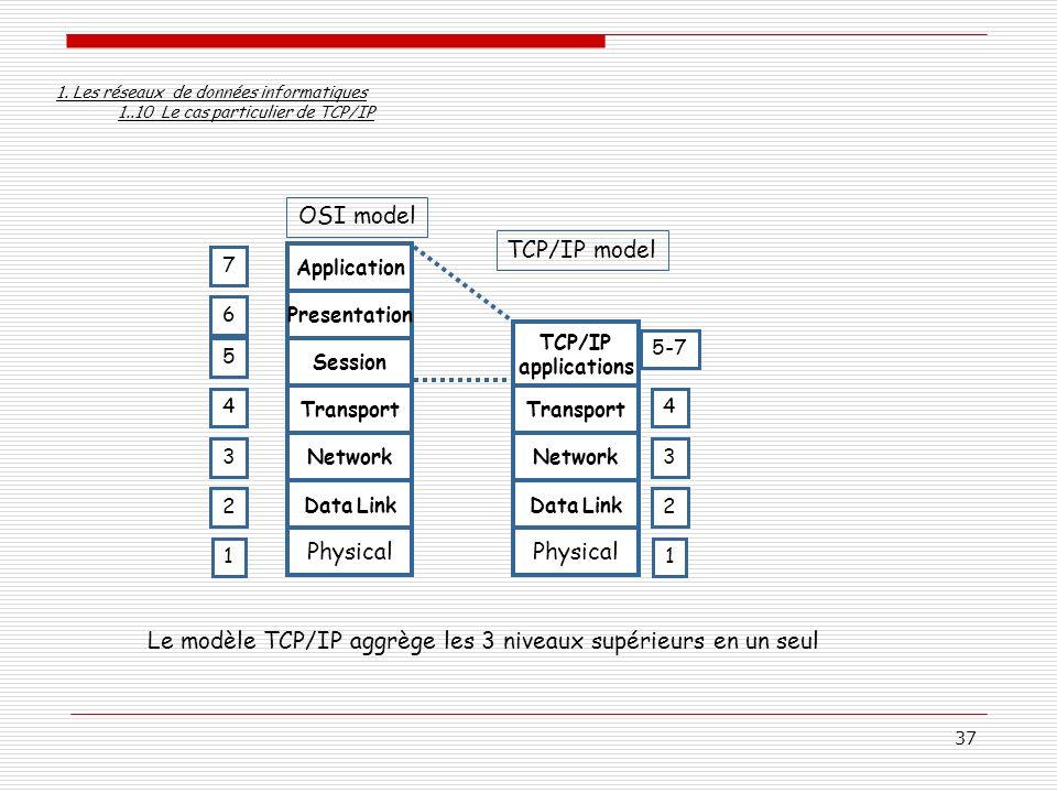 Le modèle TCP/IP aggrège les 3 niveaux supérieurs en un seul