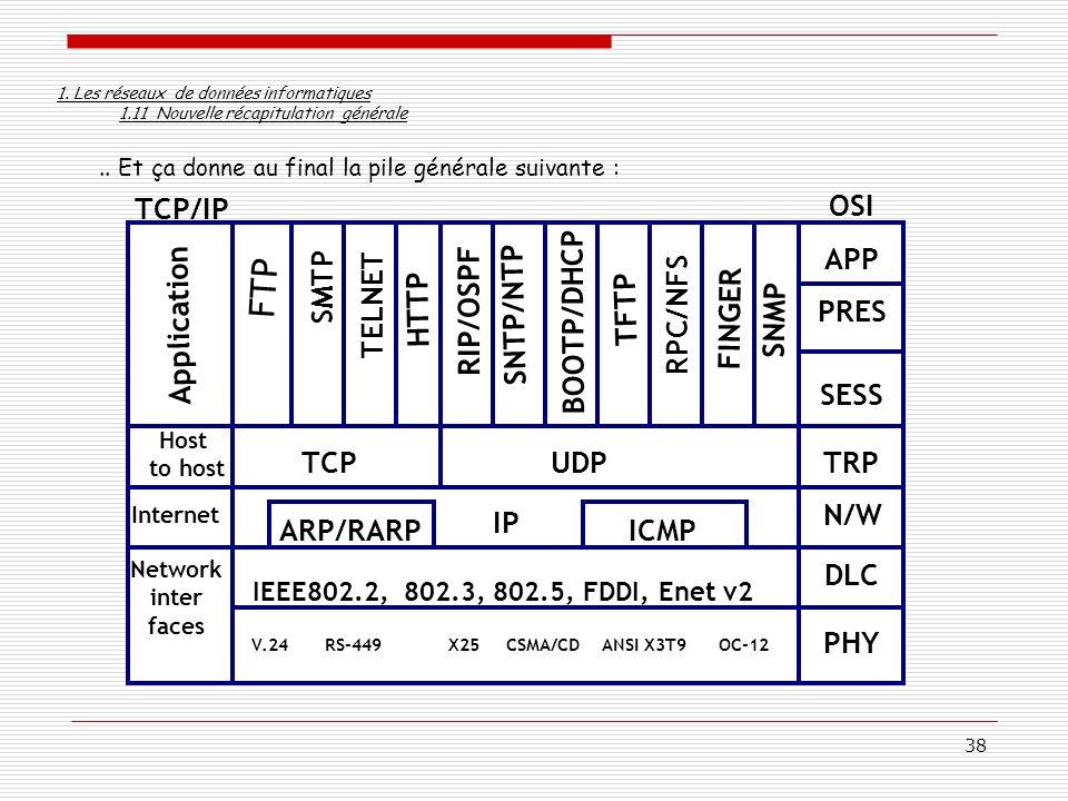 FTP SMTP RIP/OSPF HTTP SNTP/NTP FINGER TELNET BOOTP/DHCP TFTP RPC/NFS