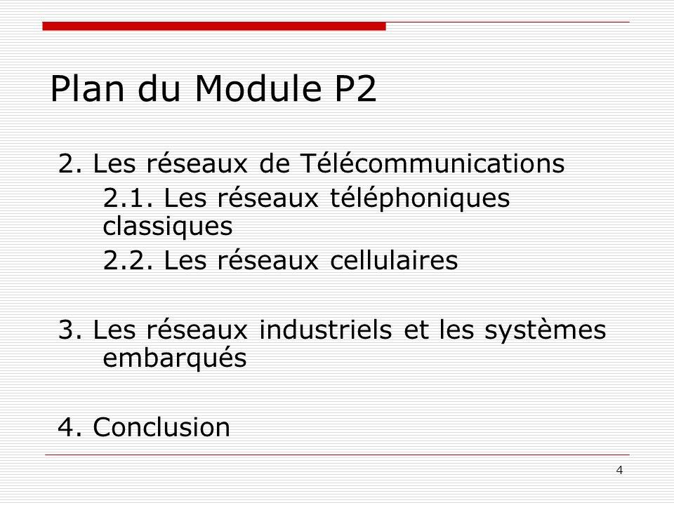 Plan du Module P2 2. Les réseaux de Télécommunications