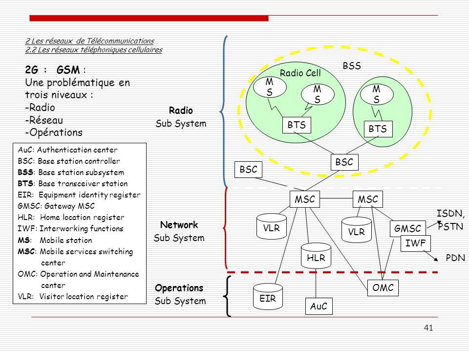 Une problématique en trois niveaux : Radio Réseau Opérations