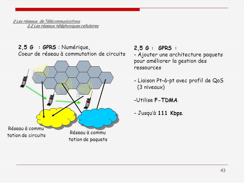 Coeur de réseau à commutation de circuits 2,5 G : GPRS :