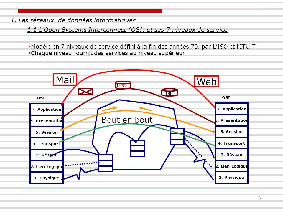 1. Les réseaux de données informatiques. 1