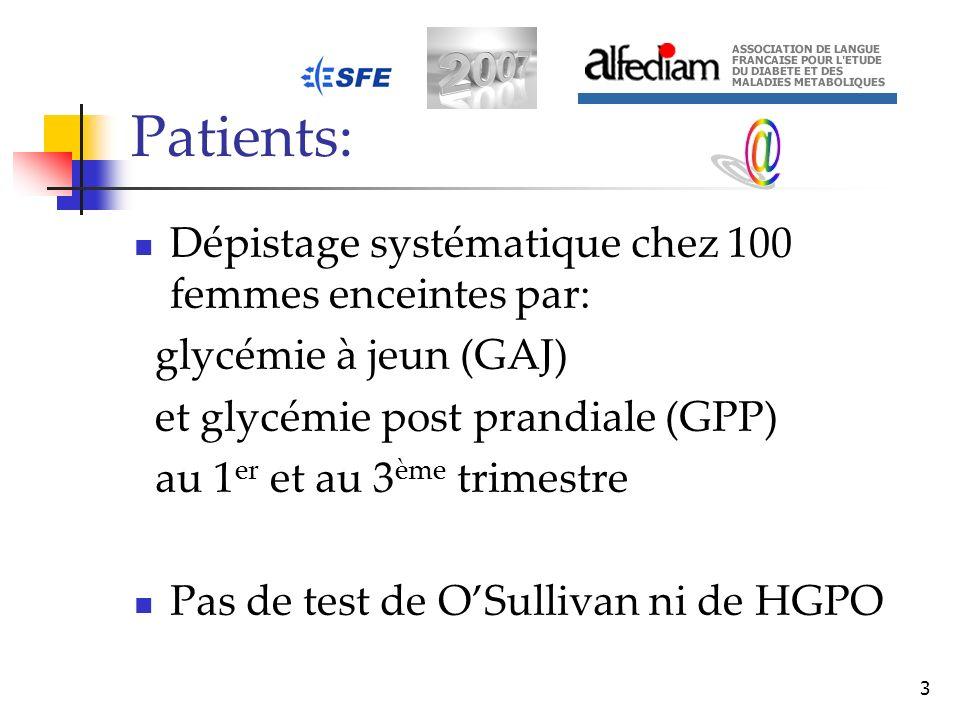 Patients: @ Dépistage systématique chez 100 femmes enceintes par: