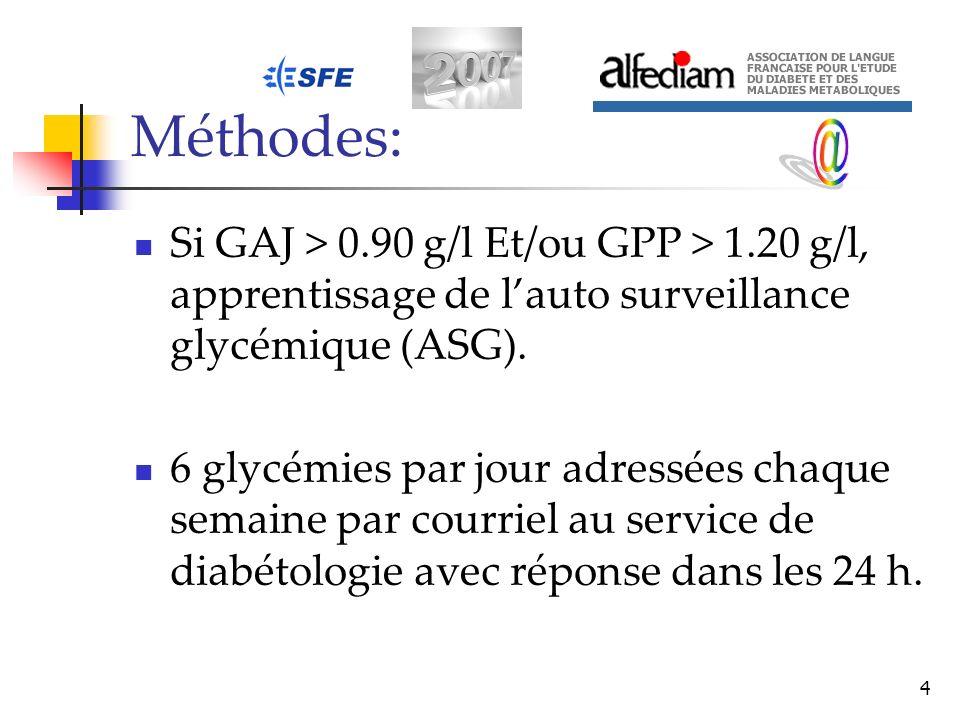 Méthodes:@ Si GAJ > 0.90 g/l Et/ou GPP > 1.20 g/l, apprentissage de l'auto surveillance glycémique (ASG).