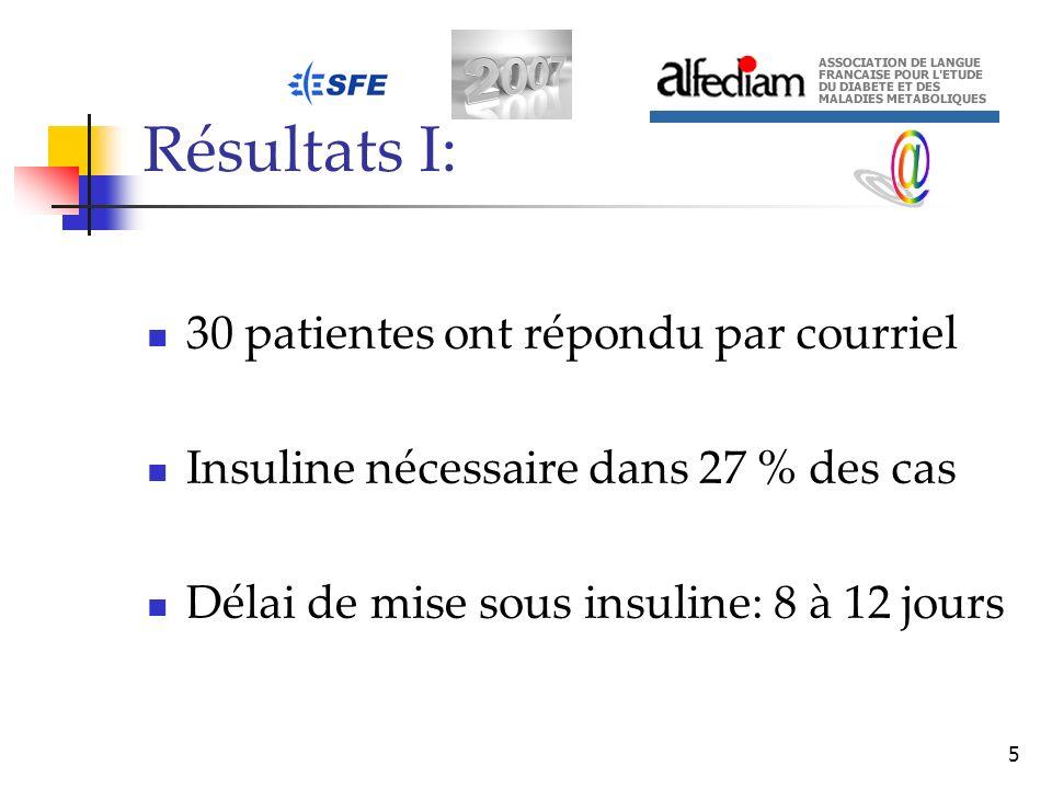 Résultats I: @ 30 patientes ont répondu par courriel