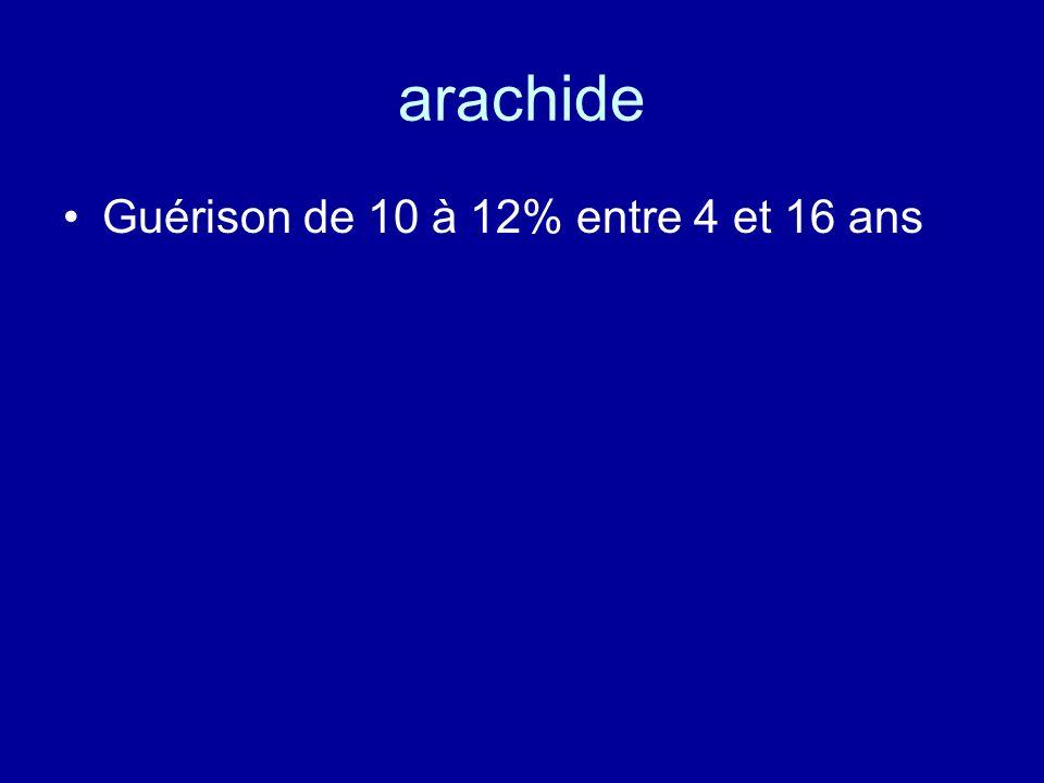 arachide Guérison de 10 à 12% entre 4 et 16 ans
