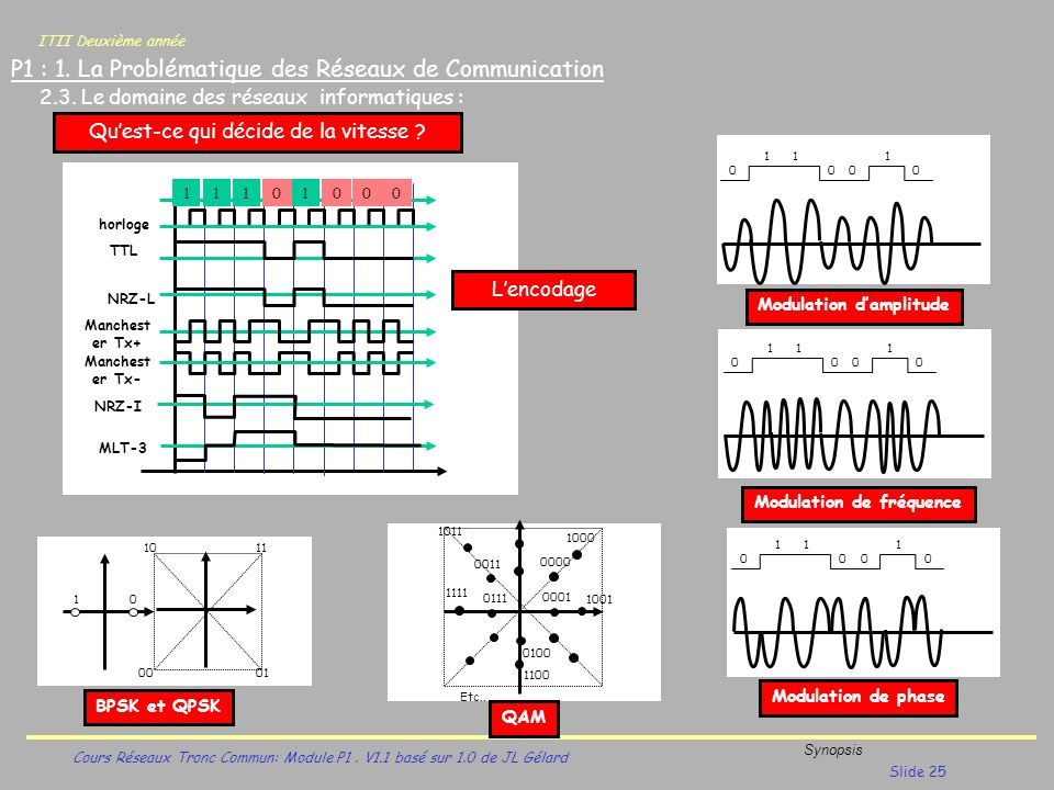 Modulation d'amplitude Modulation de fréquence
