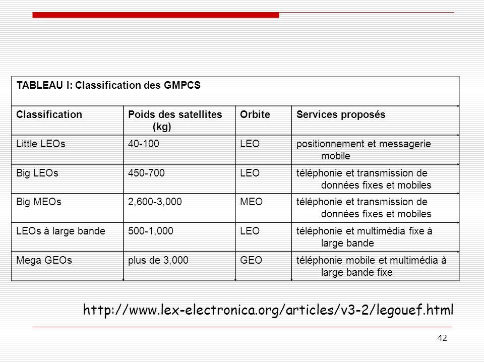 TABLEAU I: Classification des GMPCS