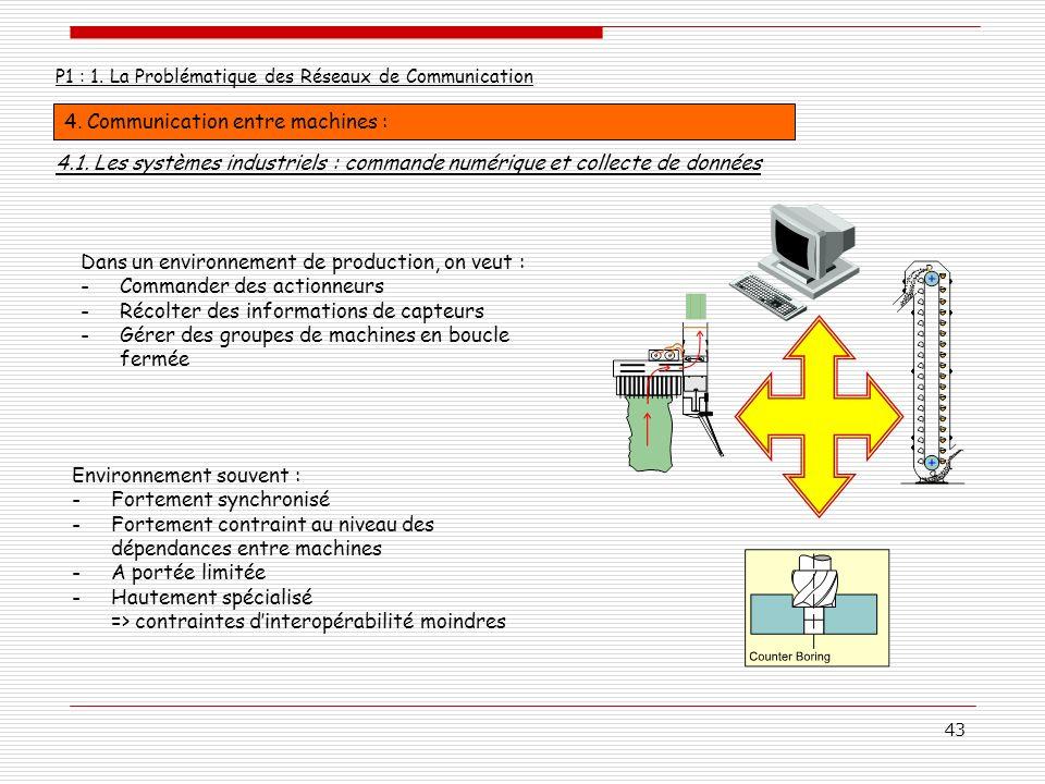 4. Communication entre machines :