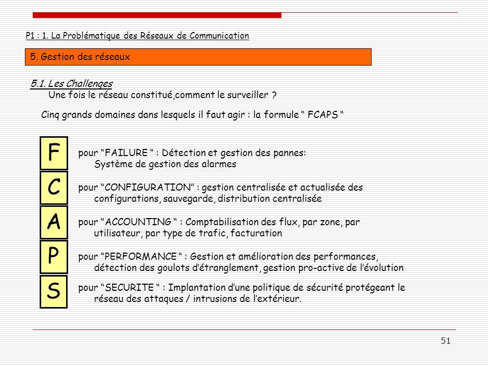 F C A P S 5. Gestion des réseaux 5.1. Les Challenges