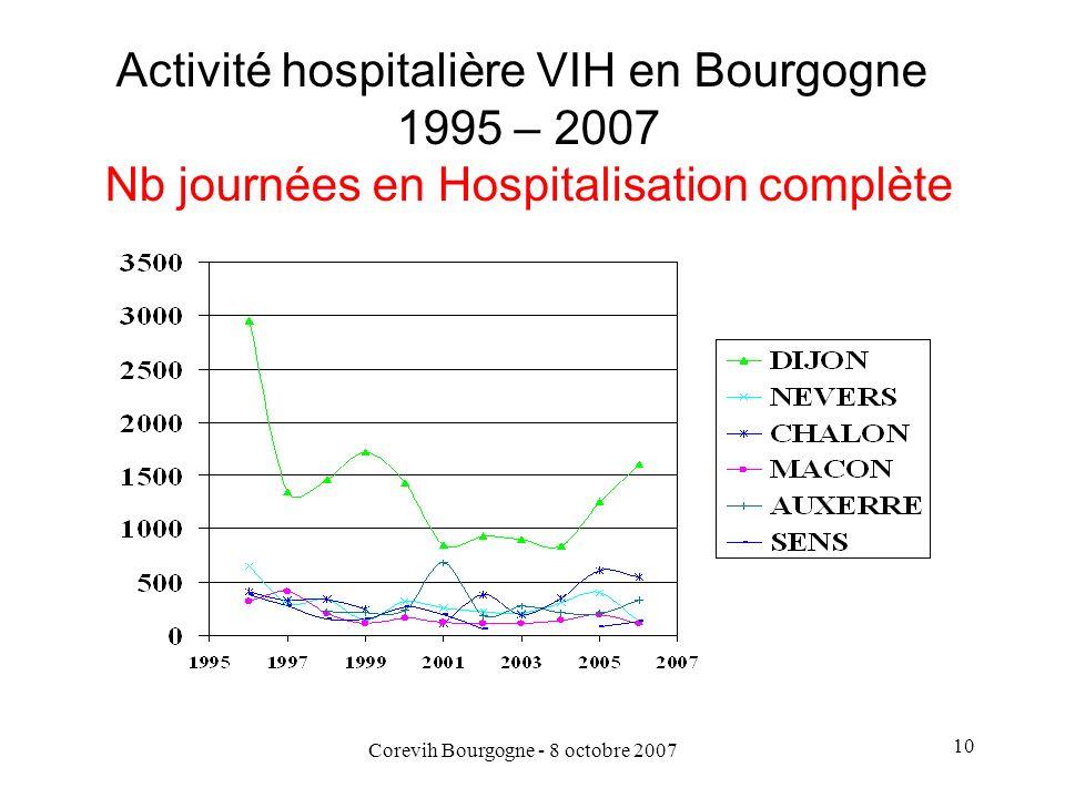 Activité hospitalière VIH en Bourgogne 1995 – 2007