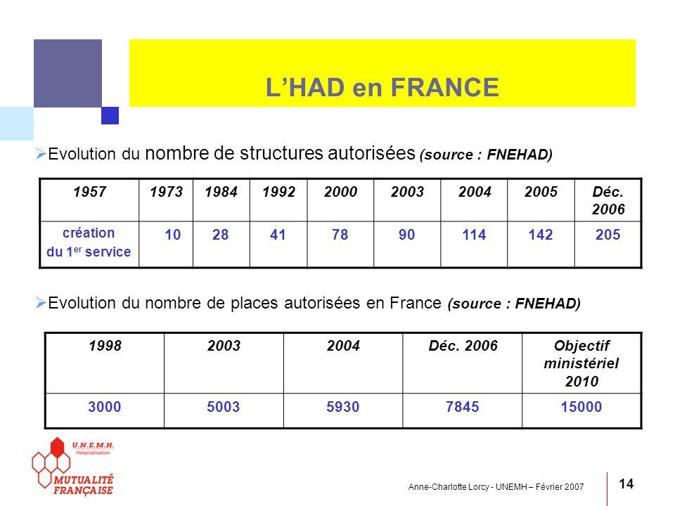 L'HAD en FRANCE Evolution du nombre de structures autorisées (source : FNEHAD) Evolution du nombre de places autorisées en France (source : FNEHAD)