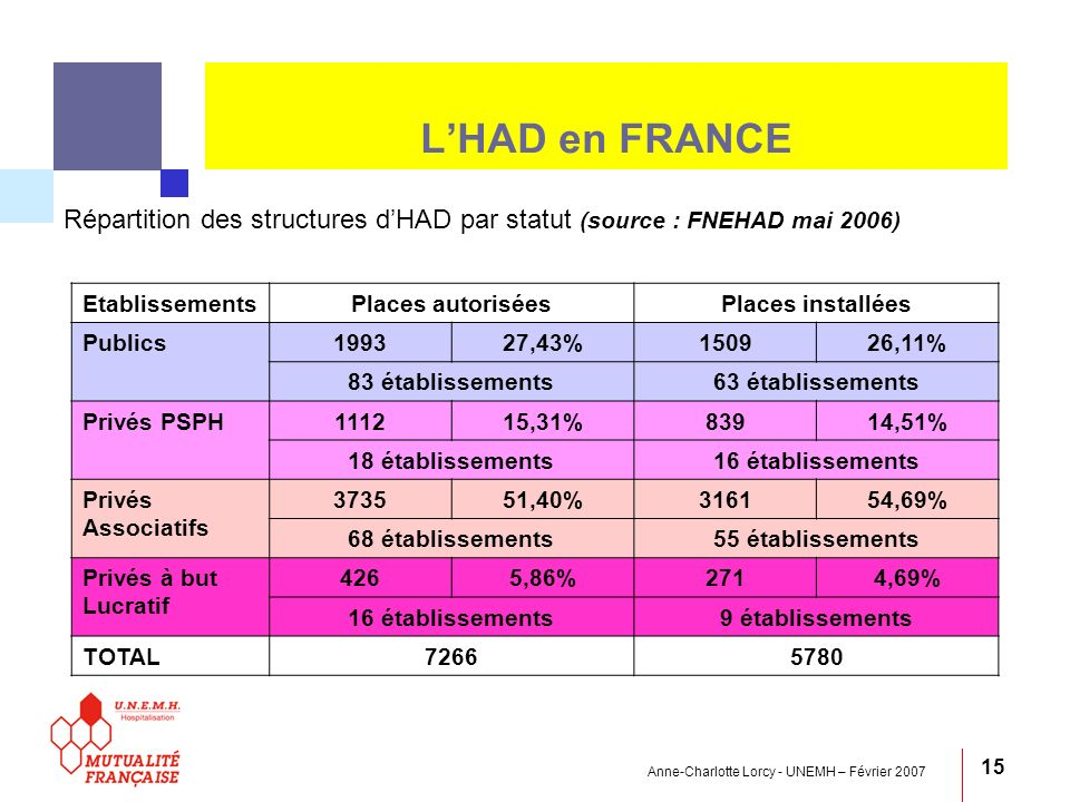 L'HAD en FRANCE Répartition des structures d'HAD par statut (source : FNEHAD mai 2006) Etablissements.
