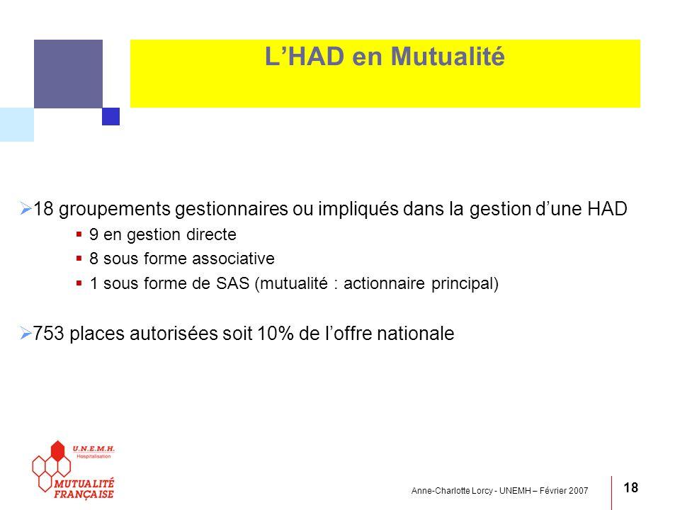 L'HAD en Mutualité 18 groupements gestionnaires ou impliqués dans la gestion d'une HAD. 9 en gestion directe.