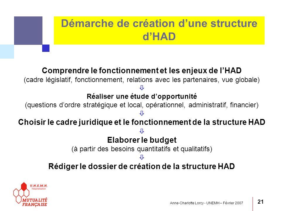 Démarche de création d'une structure d'HAD