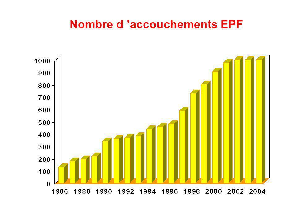 Nombre d 'accouchements EPF