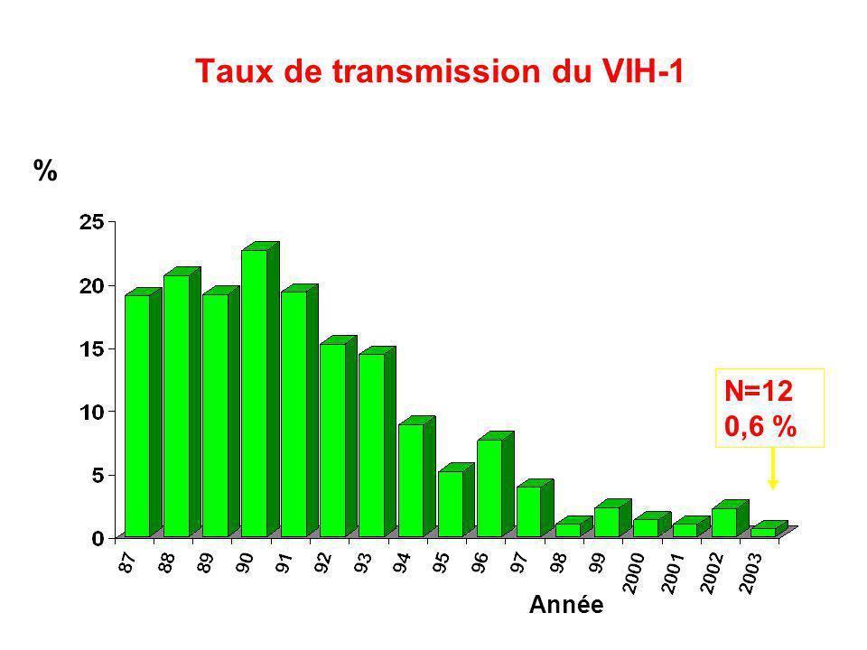 Taux de transmission du VIH-1