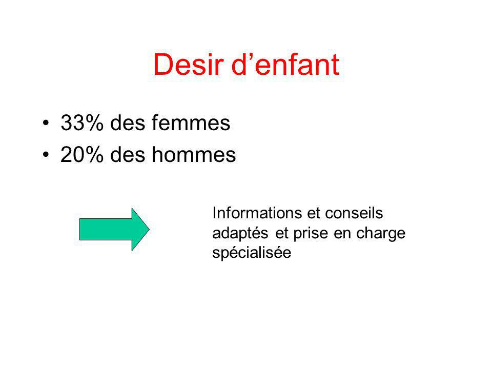 Desir d'enfant 33% des femmes 20% des hommes