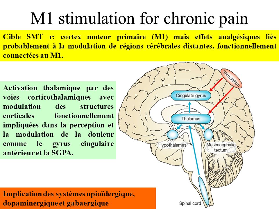 M1 stimulation for chronic pain