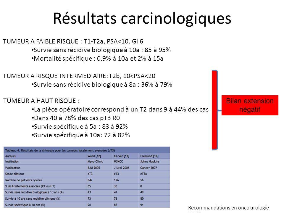 Résultats carcinologiques