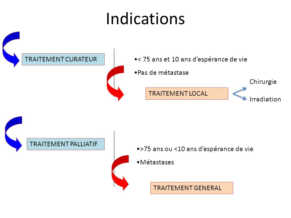 Indications TRAITEMENT CURATEUR TRAITEMENT PALLIATIF