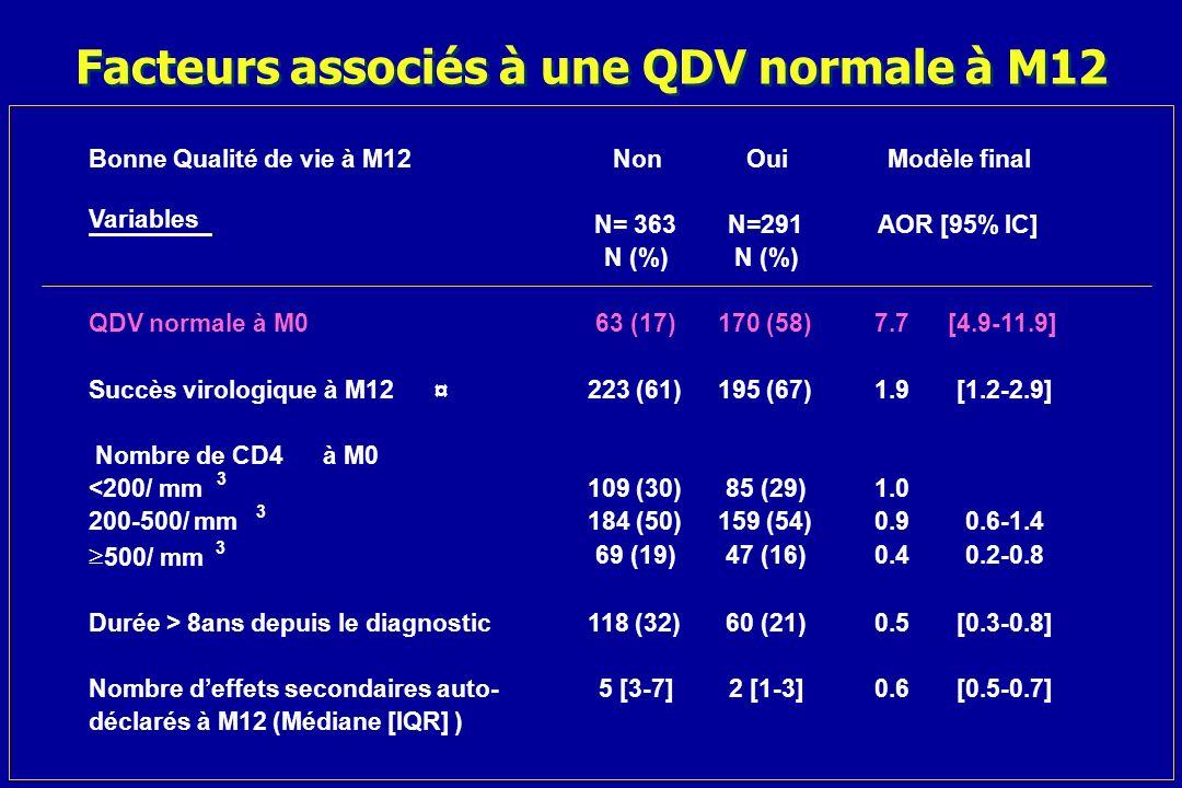 Facteurs associés à une QDV normale à M12