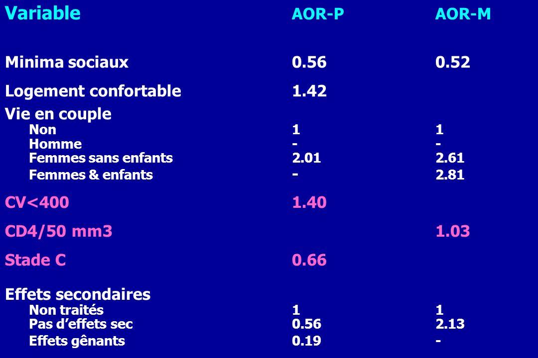 Variable AOR-P AOR-M Minima sociaux 0.56 0.52