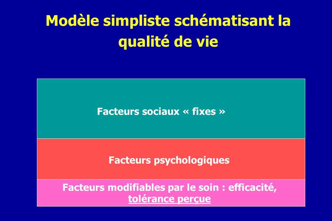 Modèle simpliste schématisant la qualité de vie