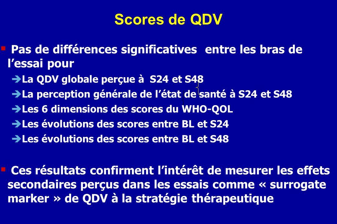 Scores de QDV Pas de différences significatives entre les bras de l'essai pour. La QDV globale perçue à S24 et S48.