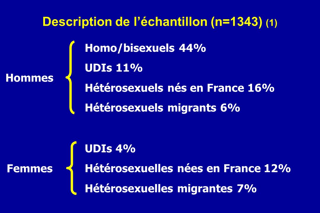 Description de l'échantillon (n=1343) (1)
