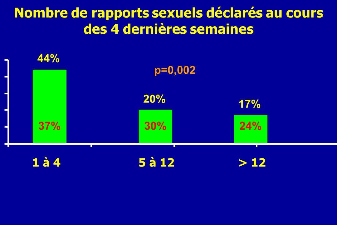 Nombre de rapports sexuels déclarés au cours des 4 dernières semaines