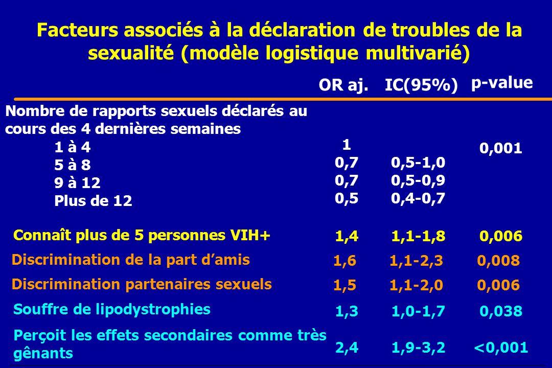 Facteurs associés à la déclaration de troubles de la sexualité (modèle logistique multivarié)