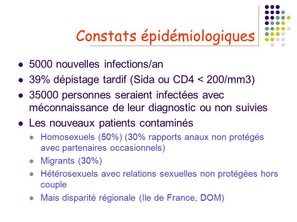 Constats épidémiologiques