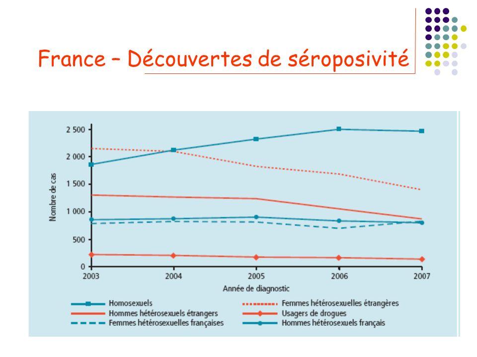 France – Découvertes de séroposivité