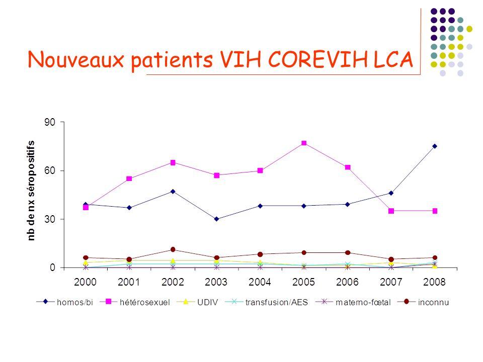 Nouveaux patients VIH COREVIH LCA