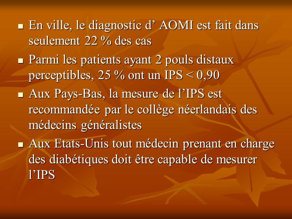 En ville, le diagnostic d' AOMI est fait dans seulement 22 % des cas