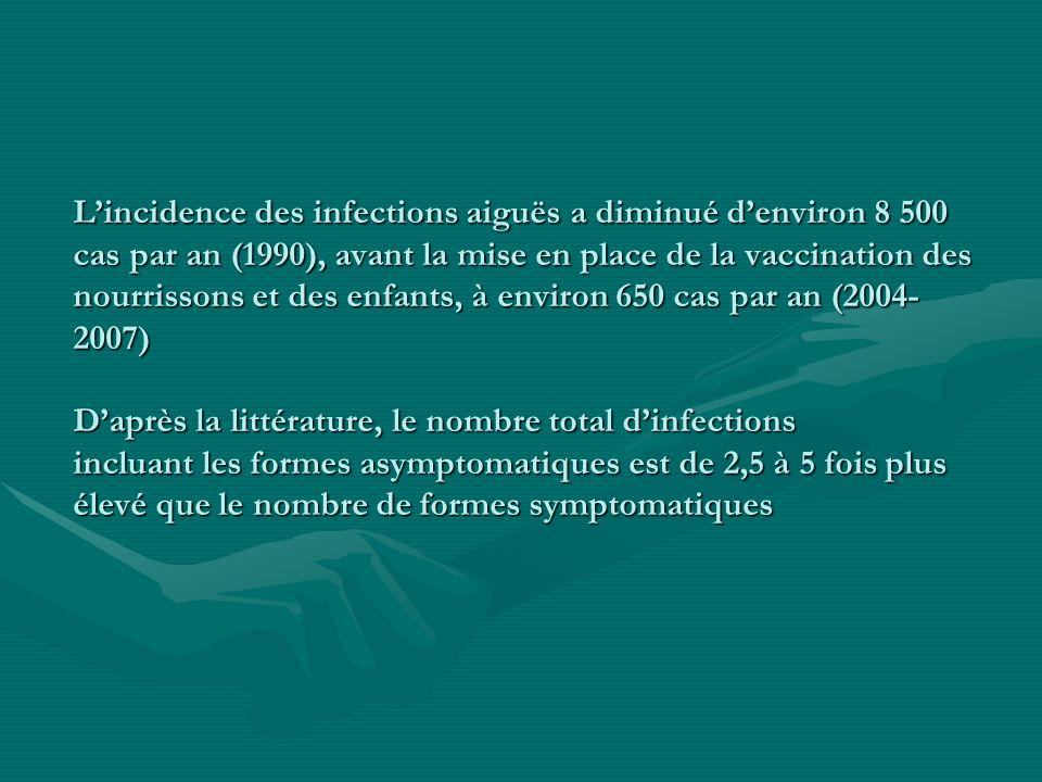 L'incidence des infections aiguës a diminué d'environ 8 500 cas par an (1990), avant la mise en place de la vaccination des nourrissons et des enfants, à environ 650 cas par an (2004-2007) D'après la littérature, le nombre total d'infections incluant les formes asymptomatiques est de 2,5 à 5 fois plus élevé que le nombre de formes symptomatiques