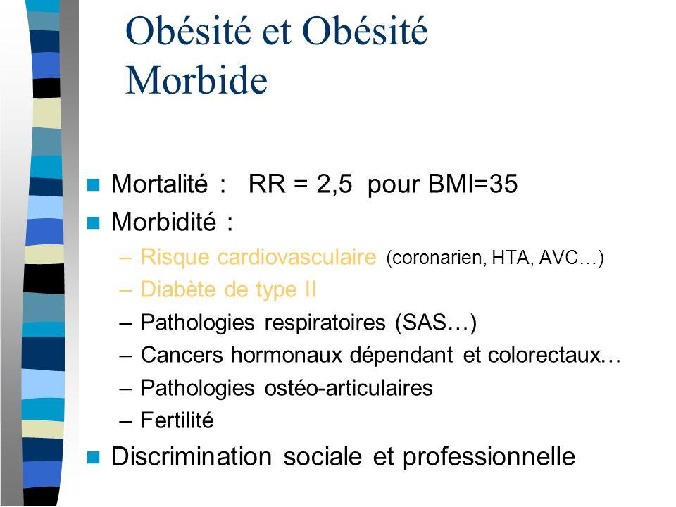 Obésité et Obésité Morbide