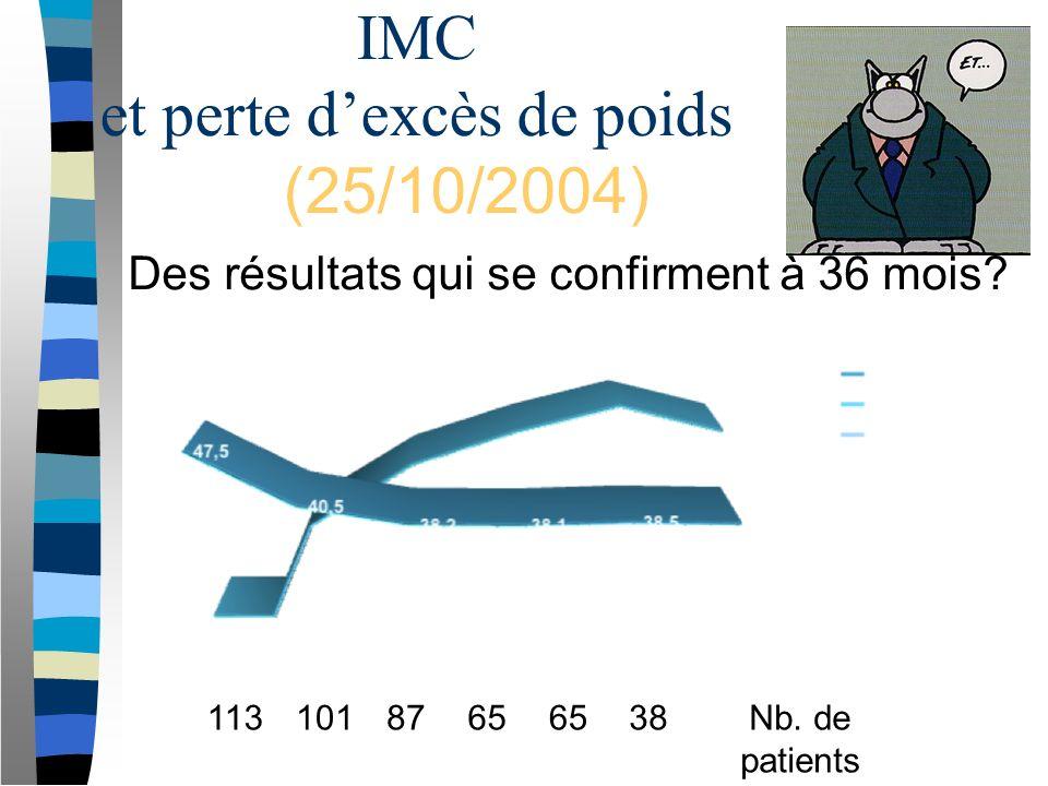 IMC et perte d'excès de poids (25/10/2004)