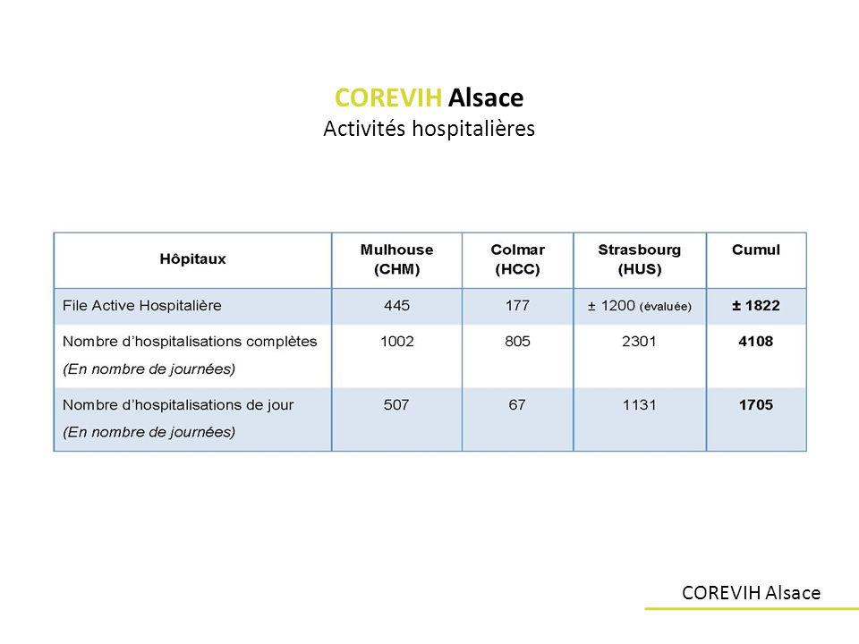 COREVIH Alsace Activités hospitalières