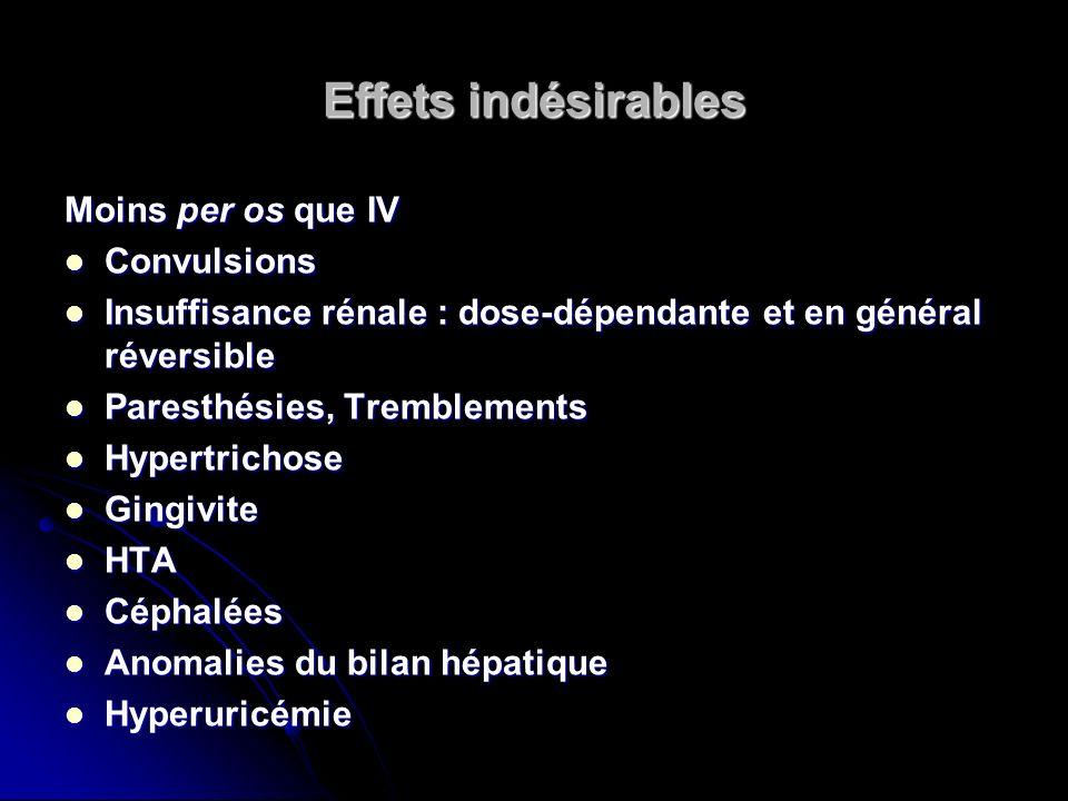 Effets indésirables Moins per os que IV Convulsions