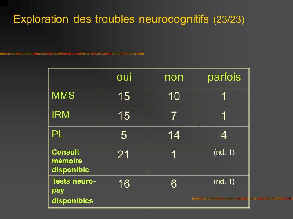 Exploration des troubles neurocognitifs (23/23)