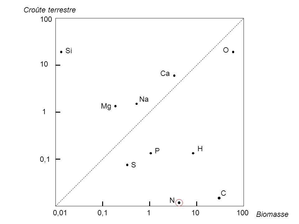 Croûte terrestre 100. 10. 1. 0,1. Si. O. Ca. Na. Mg. H. P. S. C. N. 0,01 0,1 1 10 100.
