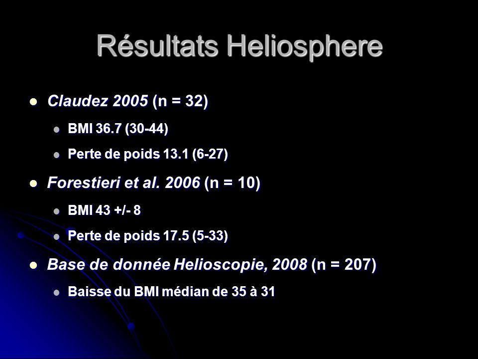 Résultats Heliosphere